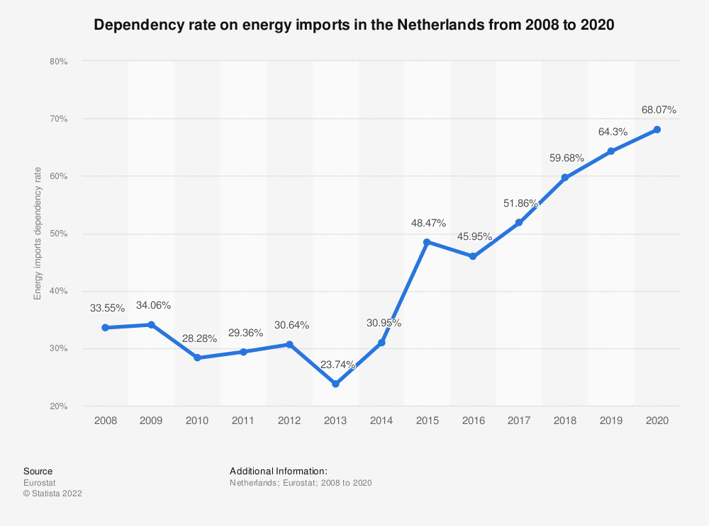 Statistic: Dependency on energy imports in the Netherlands from 2006 to 2016 | Statista