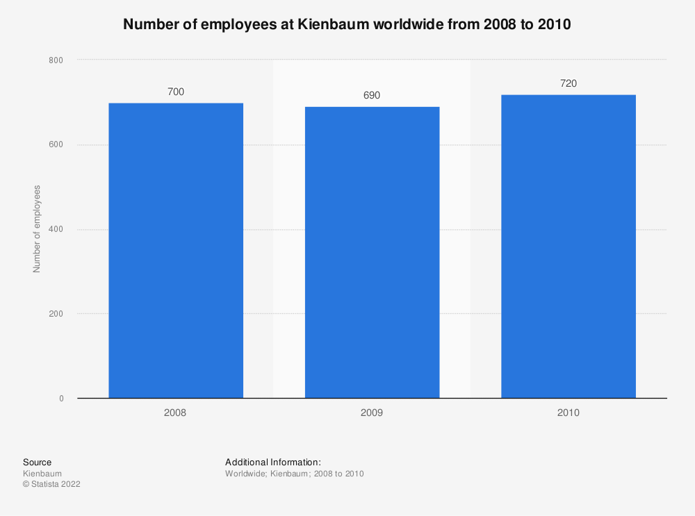 Statistic: Number of employees at Kienbaum worldwide from 2008 to 2010 | Statista