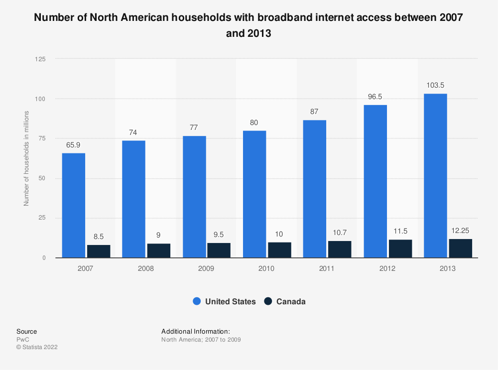 Statistic: Number of North American households with broadband internet access between 2007 and 2013 | Statista