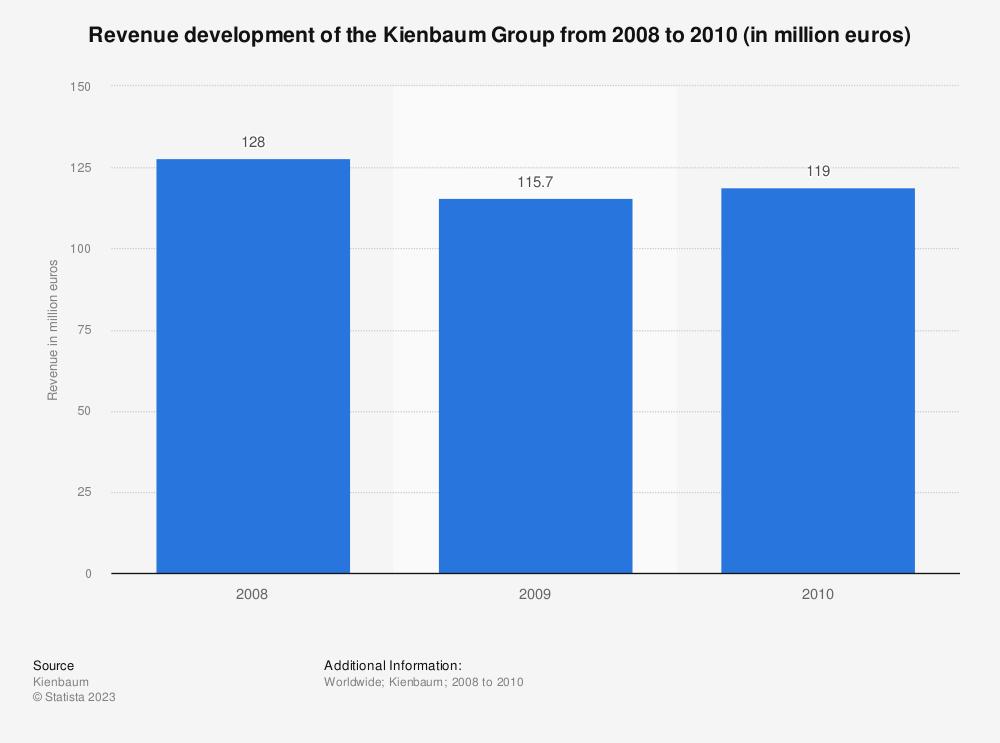 Statistic: Revenue development of the Kienbaum Group from 2008 to 2010 (in million euros) | Statista