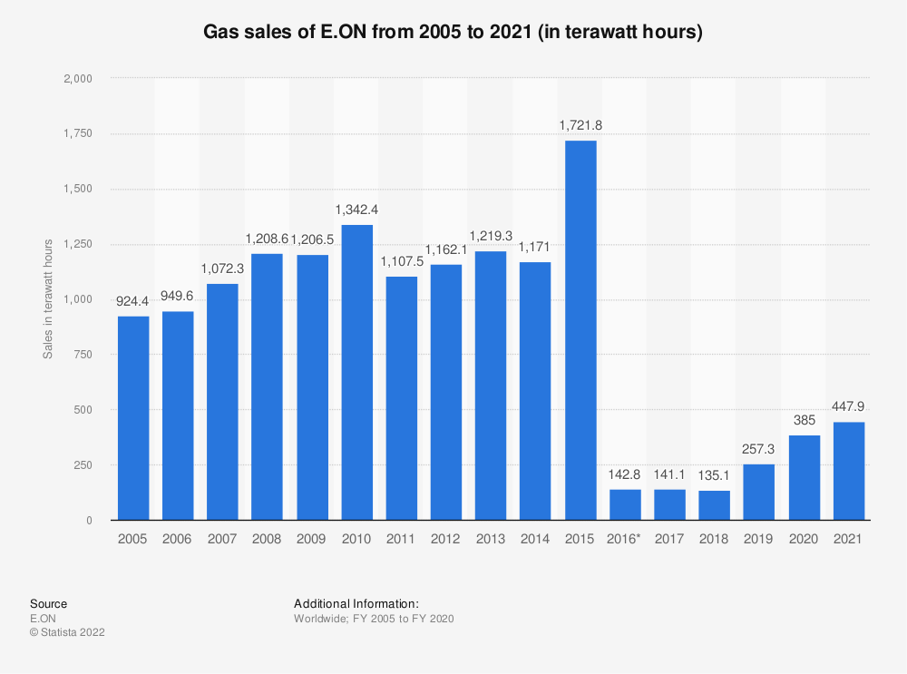Statistic: E.ON's gas sales from FY 2005 to FY 2018 (in billion kilowatt hours)* | Statista