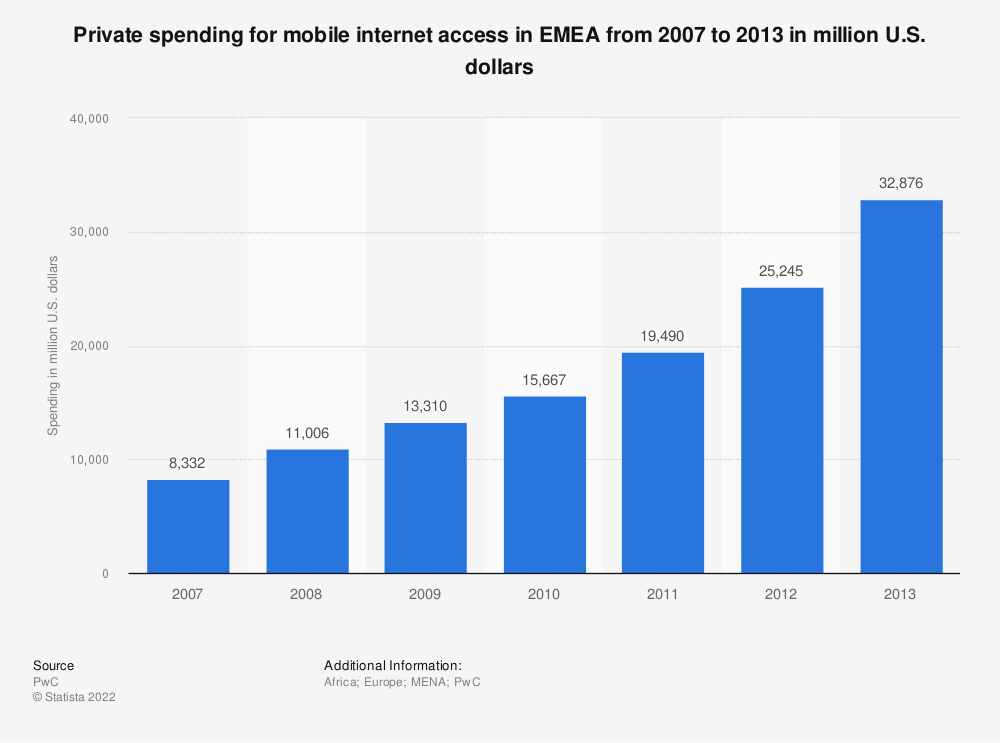 Statistic: Private spending for mobile internet access in EMEA from 2007 to 2013 in million U.S. dollars | Statista