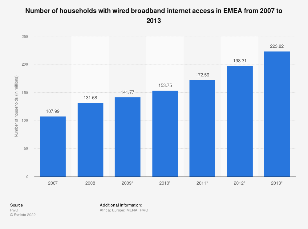Statistic: Number of households with wired broadband internet access in EMEA from 2007 to 2013 | Statista