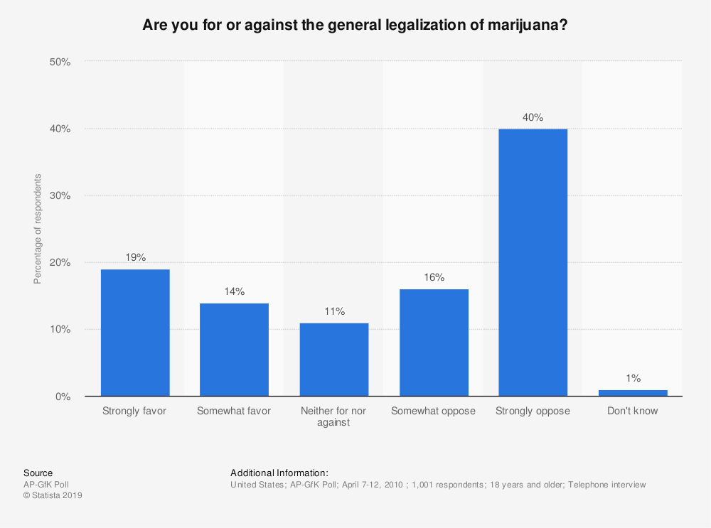 Statistic: Are you for or against the general legalization of marijuana? | Statista