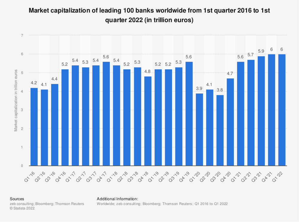 Statistic: Market capitalization of leading 100 banks worldwide from 1st quarter 2016 to 2nd quarter 2020 (in trillion euros) | Statista