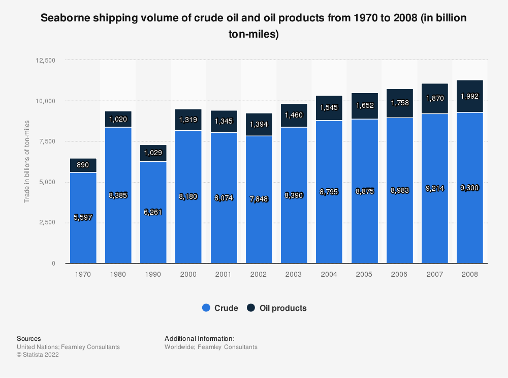 Statistic: Seaborne shipping volume of crude oil and oil products from 1970 to 2008 (in billion ton-miles) | Statista