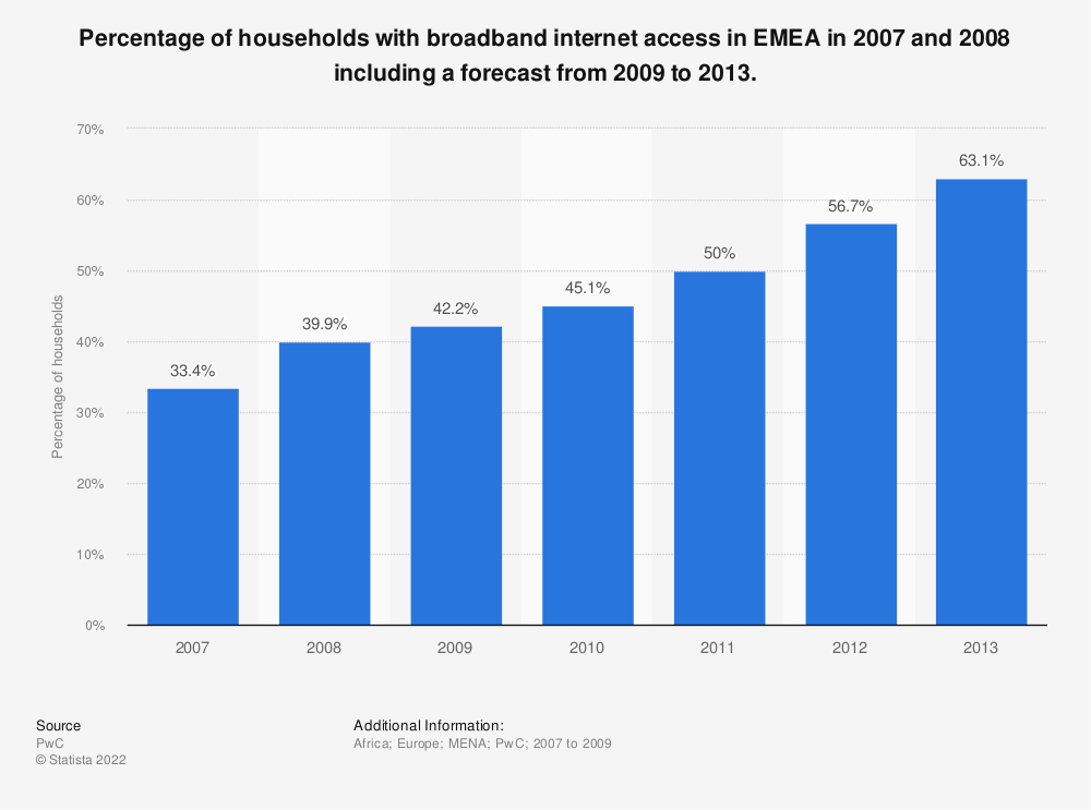 Statistic: Percentage of households with broadband internet access in EMEA in 2007 and 2008 including a forecast from 2009 to 2013. | Statista