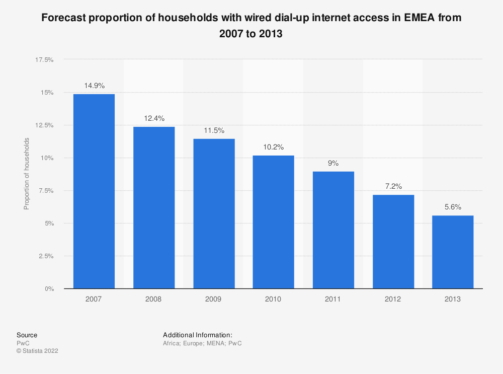 Statistic: Forecast proportion of households with wired dial-up internet access in EMEA from 2007 to 2013 | Statista