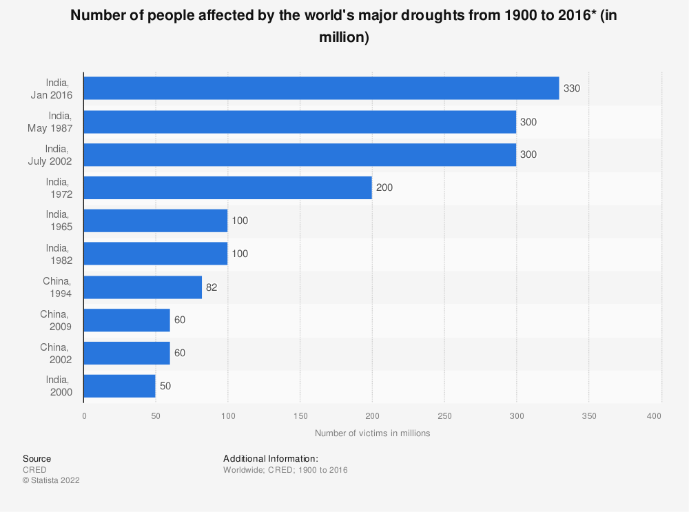 Statistic: Number of people affected by the world's major droughts from 1900 to 2016* (in million) | Statista
