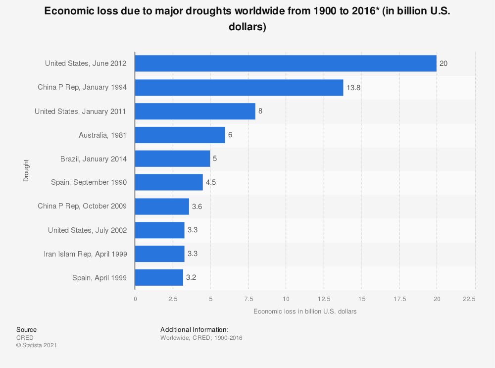 Statistic: Economic loss due to major droughts worldwide from 1900 to 2016* (in billion U.S. dollars) | Statista