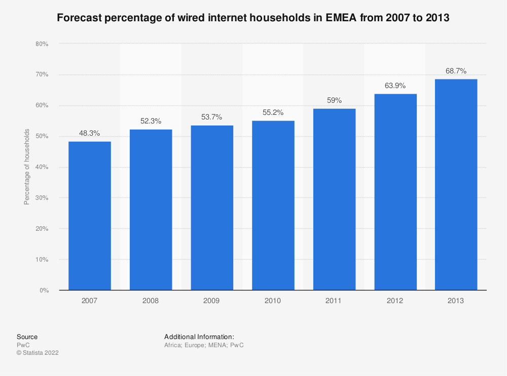 Statistic: Forecast percentage of wired internet households in EMEA from 2007 to 2013 | Statista