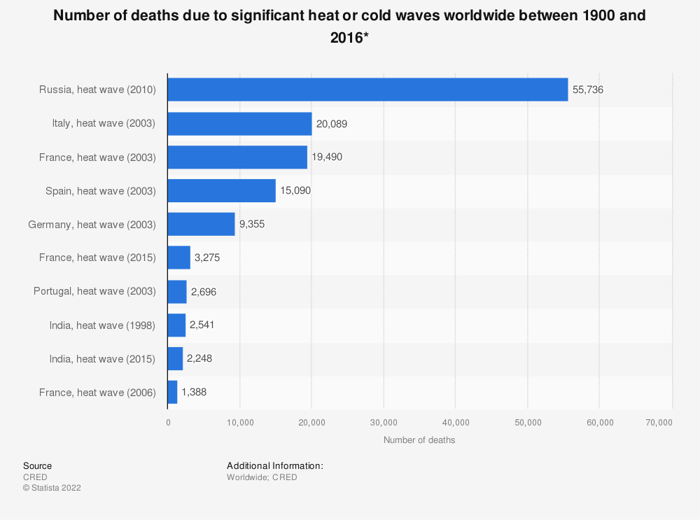 Statistic: Number of deaths due to significant heat or cold waves worldwide between 1900 and 2016* | Statista