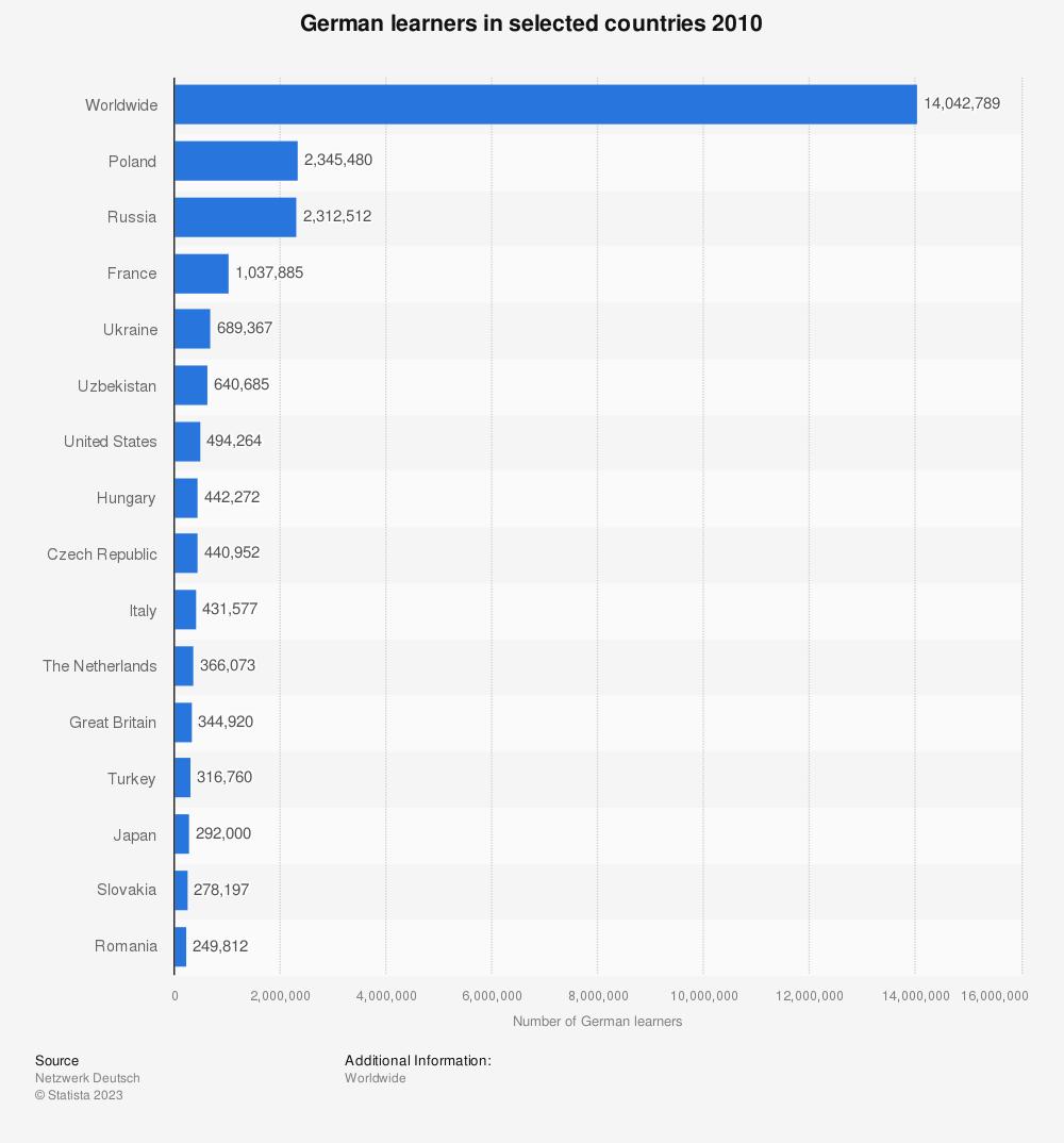 Statistic: German learners in selected countries 2010   Statista
