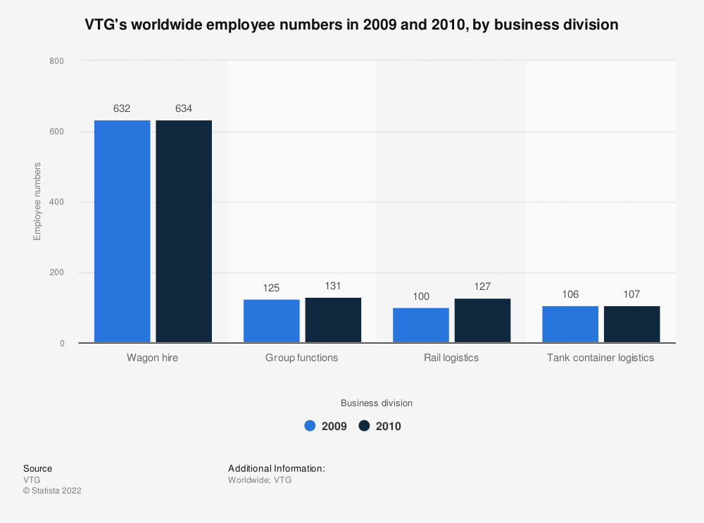 Statistic: VTG's worldwide employee numbers in 2009 and 2010, by business division   Statista