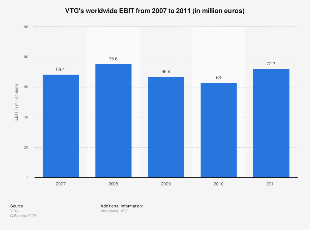 Statistic: VTG's worldwide EBIT from 2007 to 2011 (in million euros) | Statista