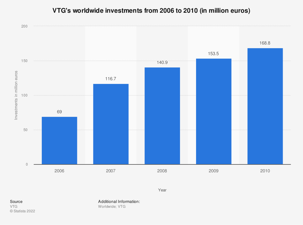 Statistic: VTG's worldwide investments from 2006 to 2010 (in million euros) | Statista