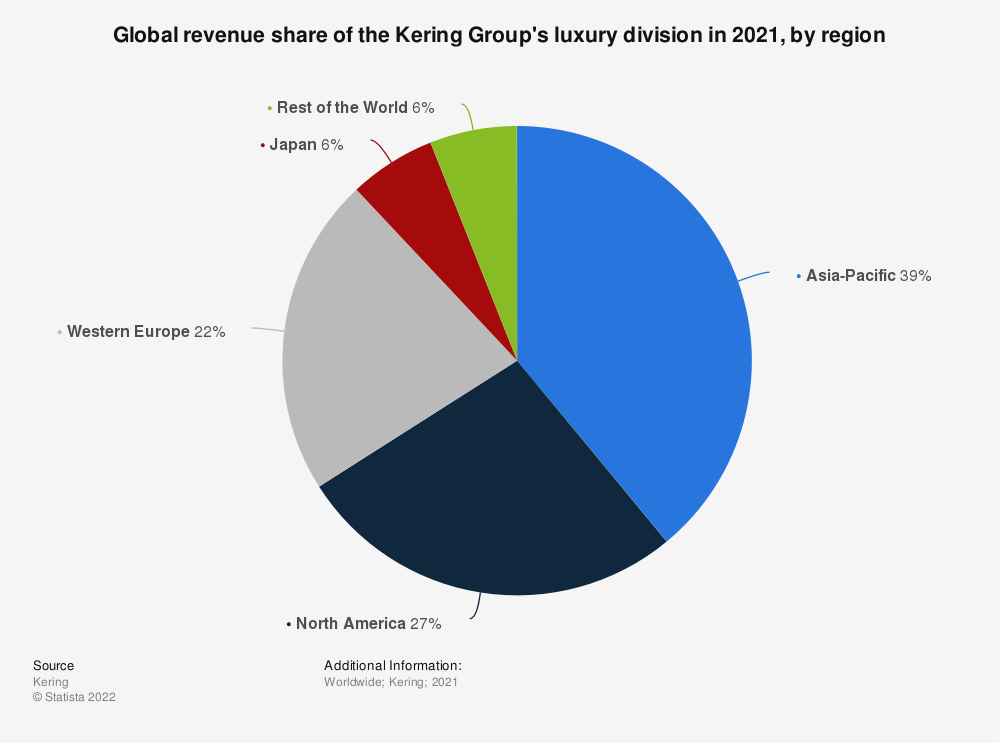 Statistic: Global revenue share of the Kering Group's luxury division from 2012 to 2018, by region | Statista