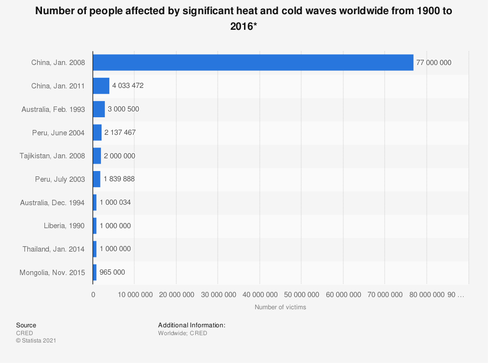Statistic: Number of people affected by significant heat and cold waves worldwide from 1900 to 2016* | Statista