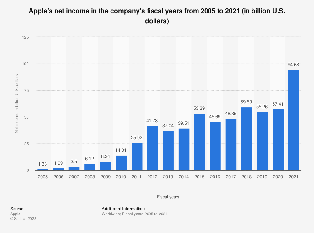 Statistic: Apple's net income in the company's fiscal years from 2005 to 2018 (in billion U.S. dollars) | Statista