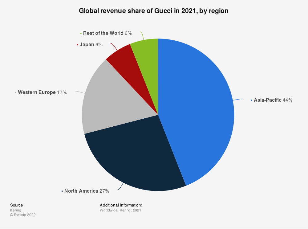 Statistic: Global revenue share of Gucci in 2020, by region | Statista