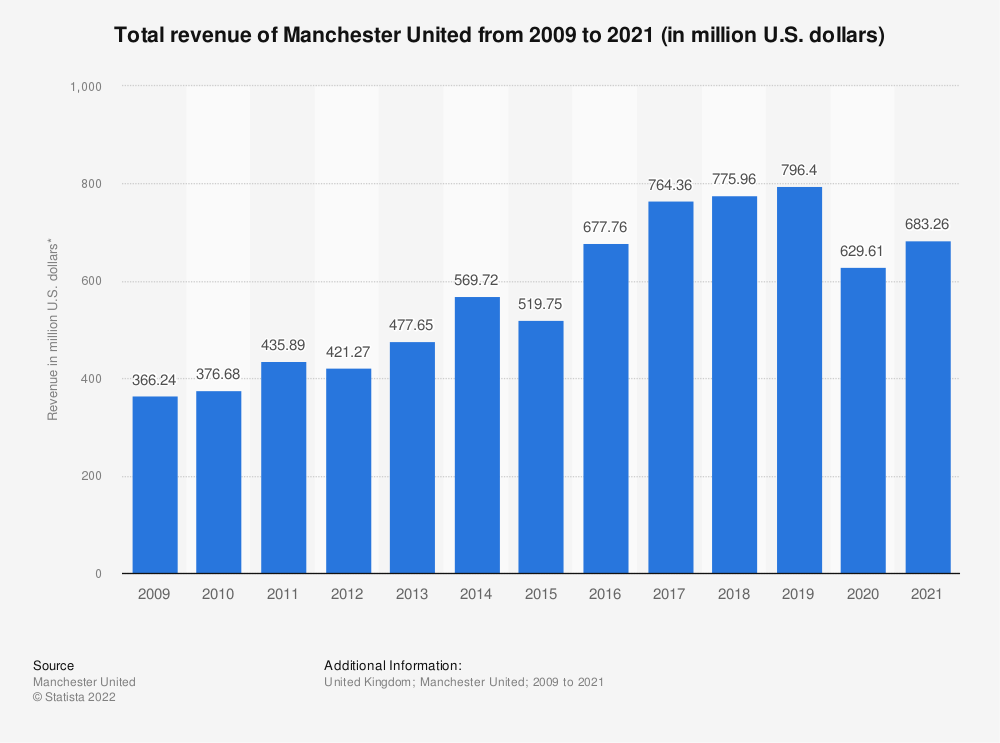 Statistic: Total revenue of Manchester United from 2009 to 2018 (in million U.S. dollars)* | Statista