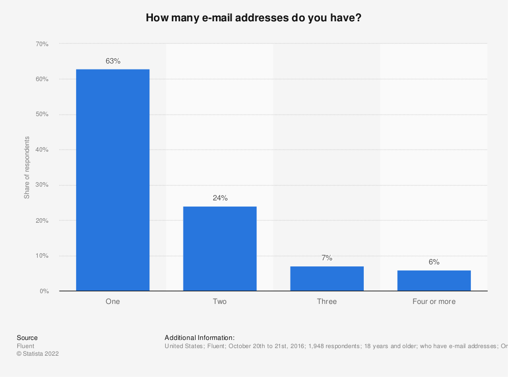 Statistic: How many e-mail addresses do you have? | Statista