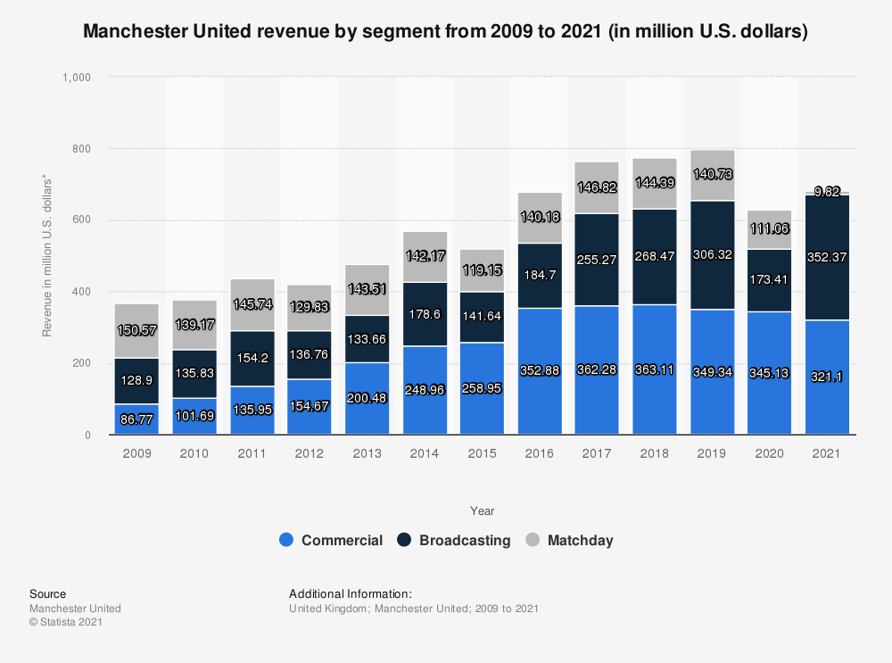Statistic: Manchester United revenue by segment from 2009 to 2019 (in million U.S. dollars)* | Statista