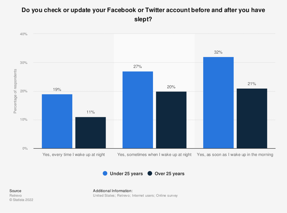Statistic: Do you check or update your Facebook or Twitter account before and after you have slept? | Statista