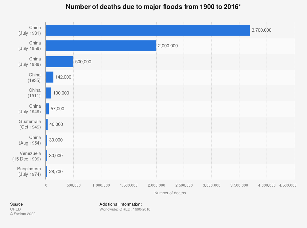 Statistic: Number of deaths due to major floods from 1900 to 2016* | Statista