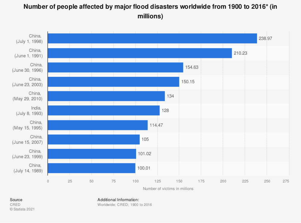 Statistic: Number of people affected by major flood disasters worldwide from 1900 to 2016* (in millions) | Statista
