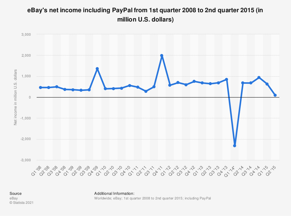 Statistic: eBay's net income including PayPal from 1st quarter 2008 to 2nd quarter 2015 (in million U.S. dollars) | Statista
