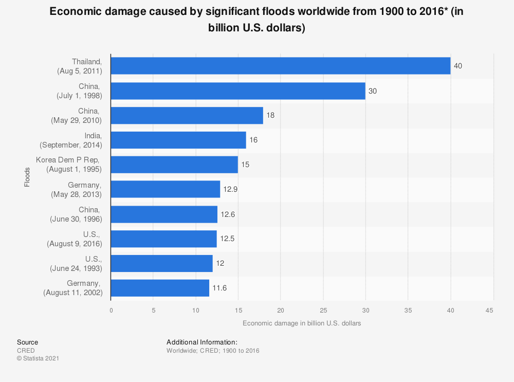 Statistic: Economic damage caused by significant floods worldwide from 1900 to 2016* (in billion U.S. dollars) | Statista
