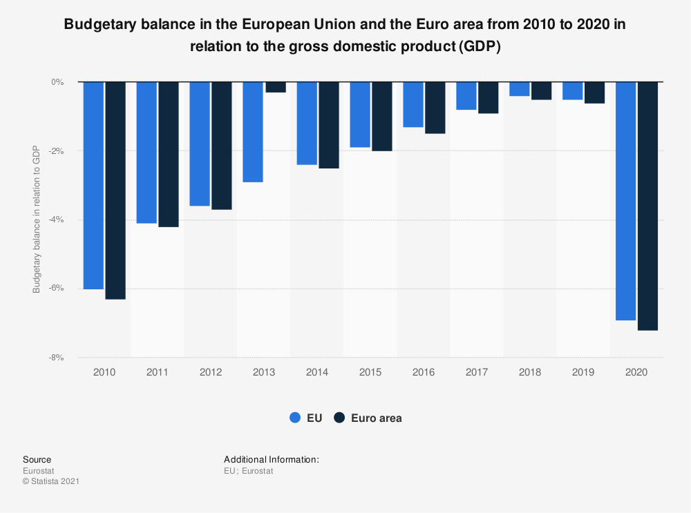 Statistic: Budgetary balance in the European Union and the Euro area from 2008 to 2018 in relation to the gross domestic product (GDP) | Statista