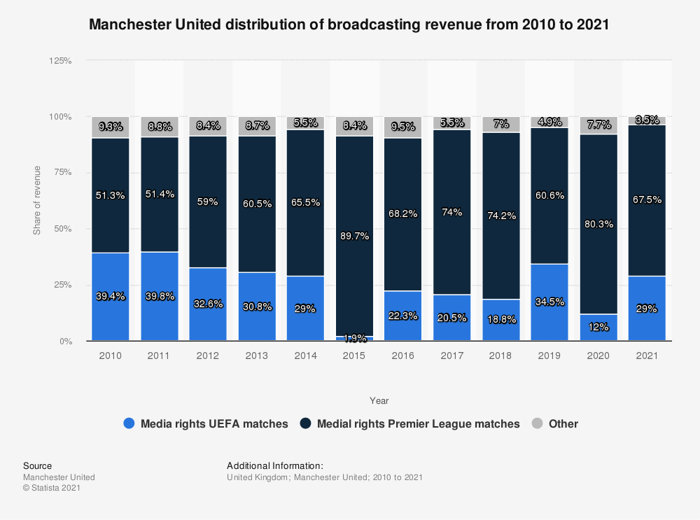 Statistic: Manchester United distribution of broadcasting revenue from 2010 to 2019 | Statista