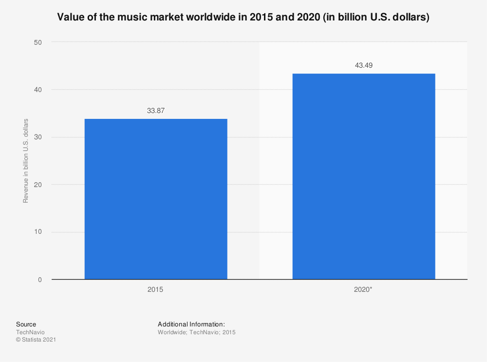 Statistic: Value of the music market worldwide in 2015 and 2020 (in billion U.S. dollars) | Statista
