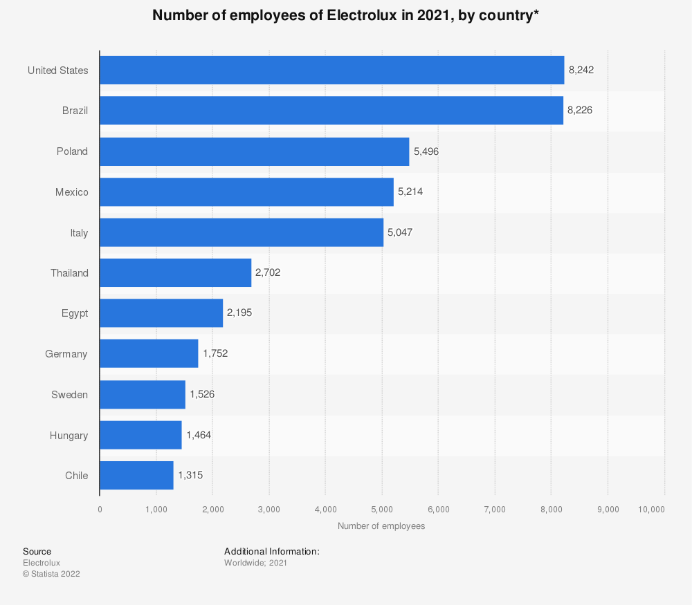 Statistic: Number of employees of Electrolux in 2019, major countries* | Statista