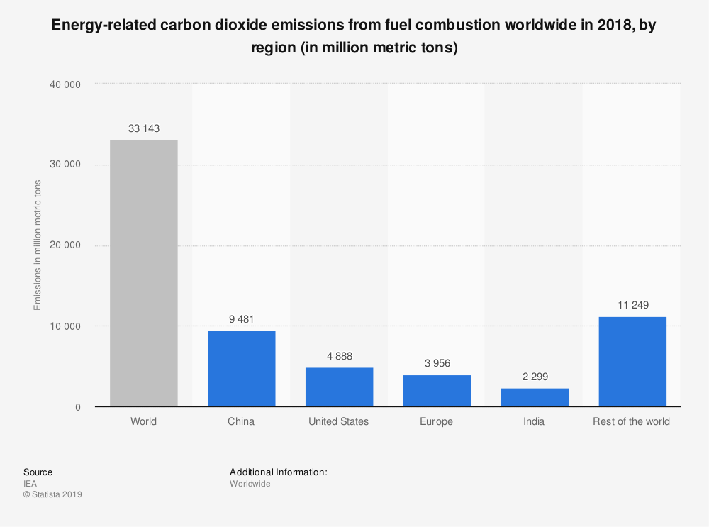 Statistic: Energy-related carbon dioxide emissions from fuel combustion worldwide in 2018, by region (in million metric tons) | Statista