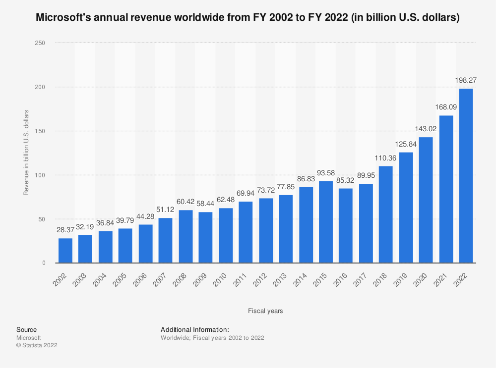 Statistic: Microsoft's annual revenue worldwide, from FY 2002 to FY 2019 (in billion U.S. dollars) | Statista