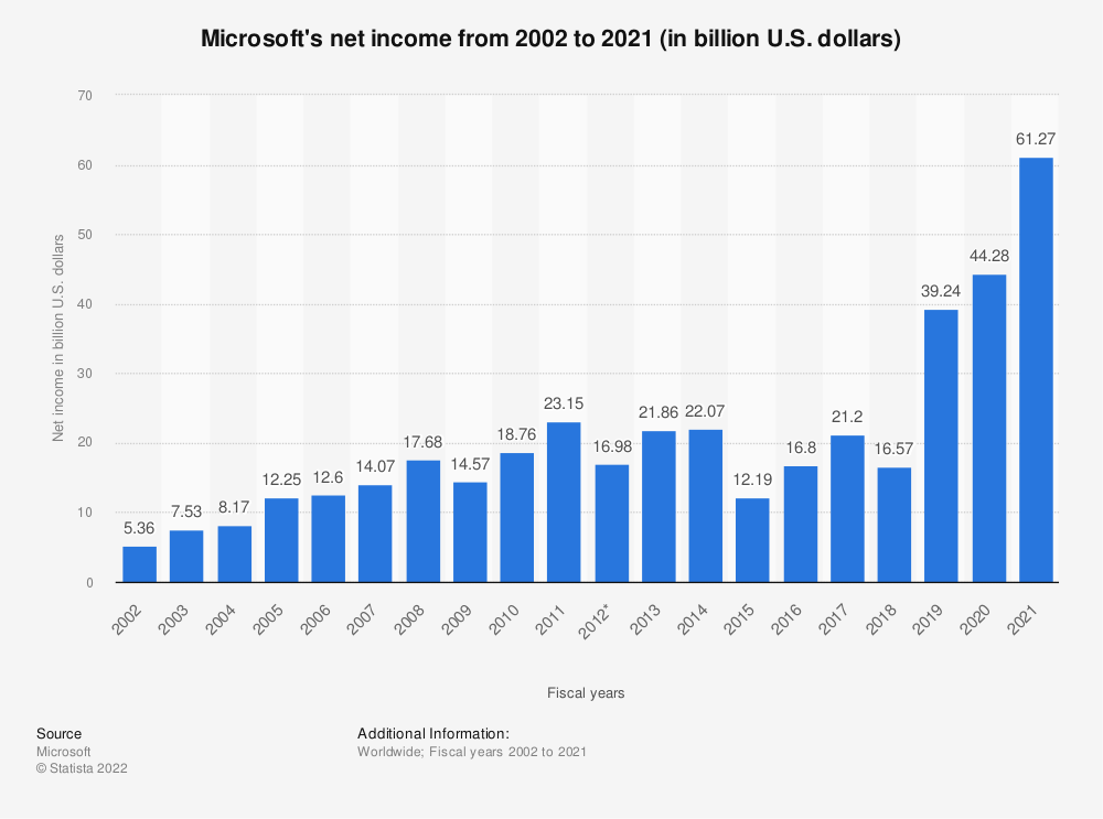 Statistic: Microsoft's net income from 2002 to 2018 (in billion U.S. dollars) | Statista