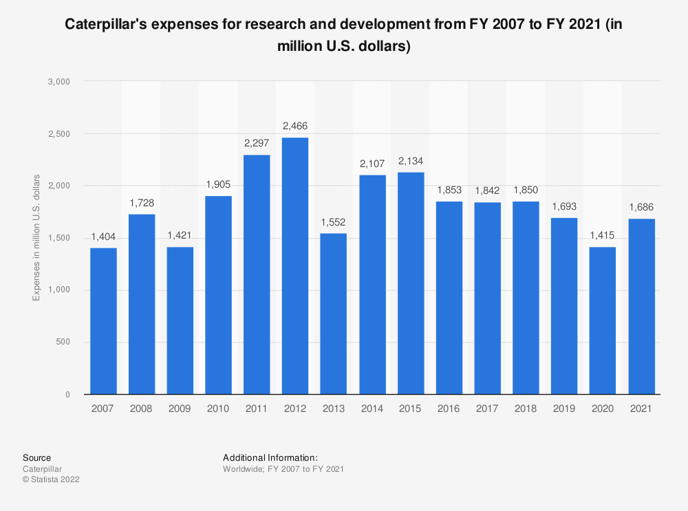Statistic: Caterpillar's expenses for research and development from FY 2007 to FY 2018 (in million U.S. dollars) | Statista