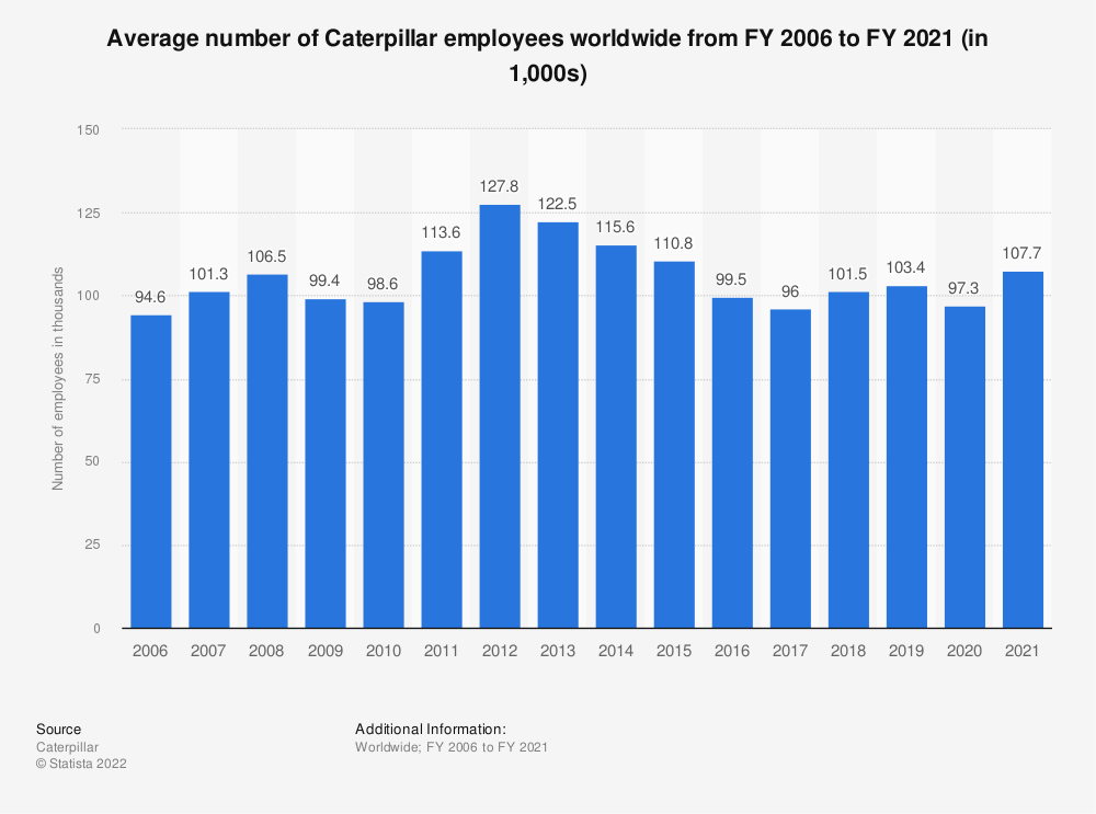 Statistic: Average number of Caterpillar employees worldwide from FY 2006 to FY 2020 (in 1,000s) | Statista