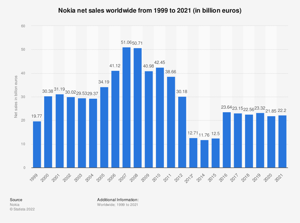 Statistic: Nokia's net sales from 1999 to 2019 (in billion euros) | Statista