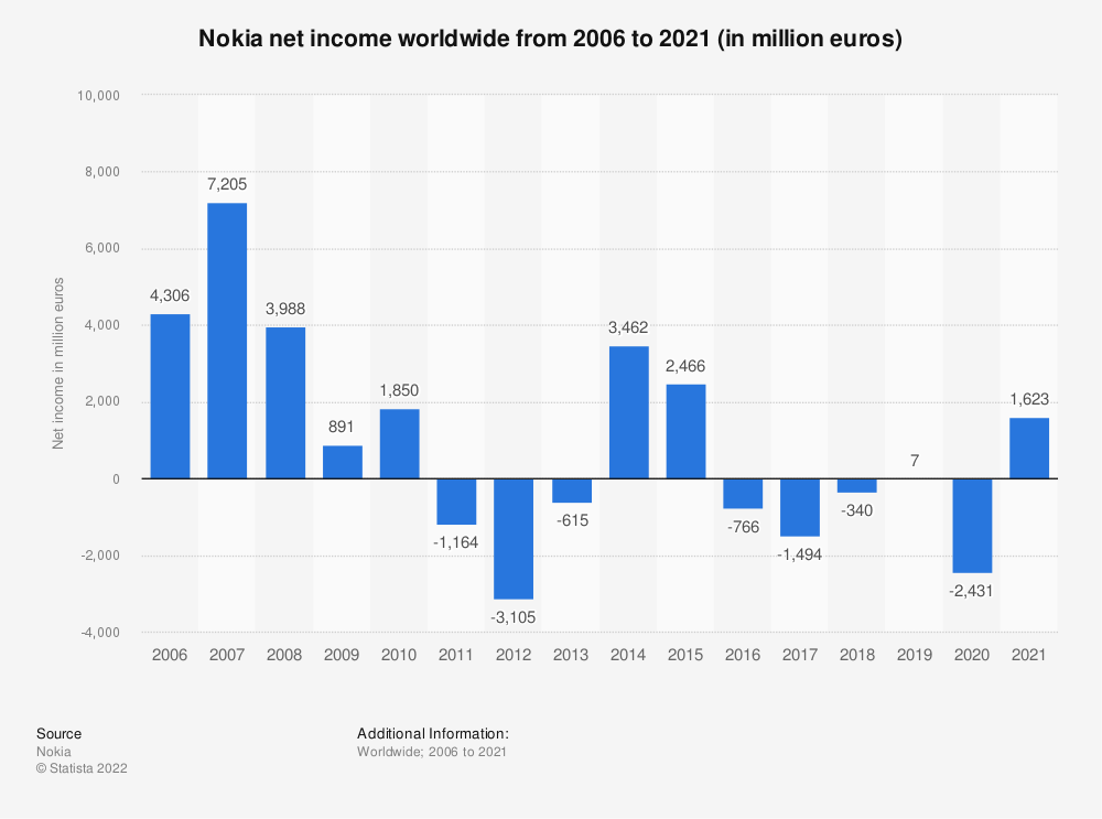 Statistic: Nokia's net profit/loss* from 2006 to 2019 (in million euros) | Statista