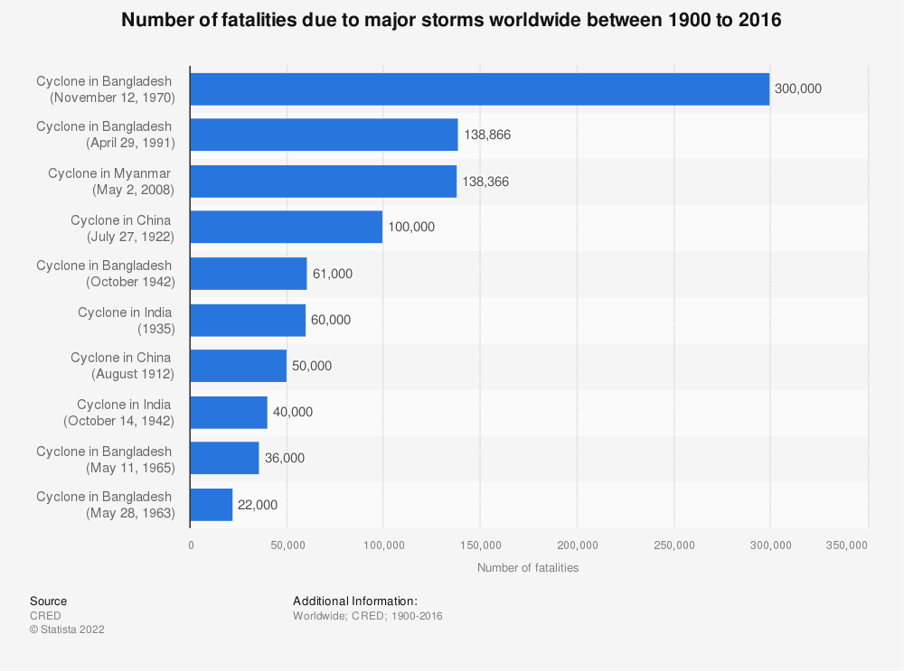 Statistic: Number of fatalities due to major storms worldwide between 1900 to 2016* | Statista