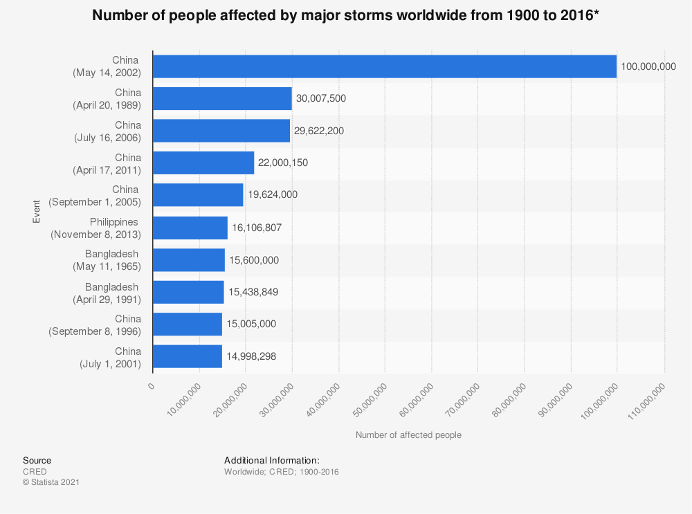 Statistic: Number of people affected by major storms worldwide from 1900 to 2016* | Statista
