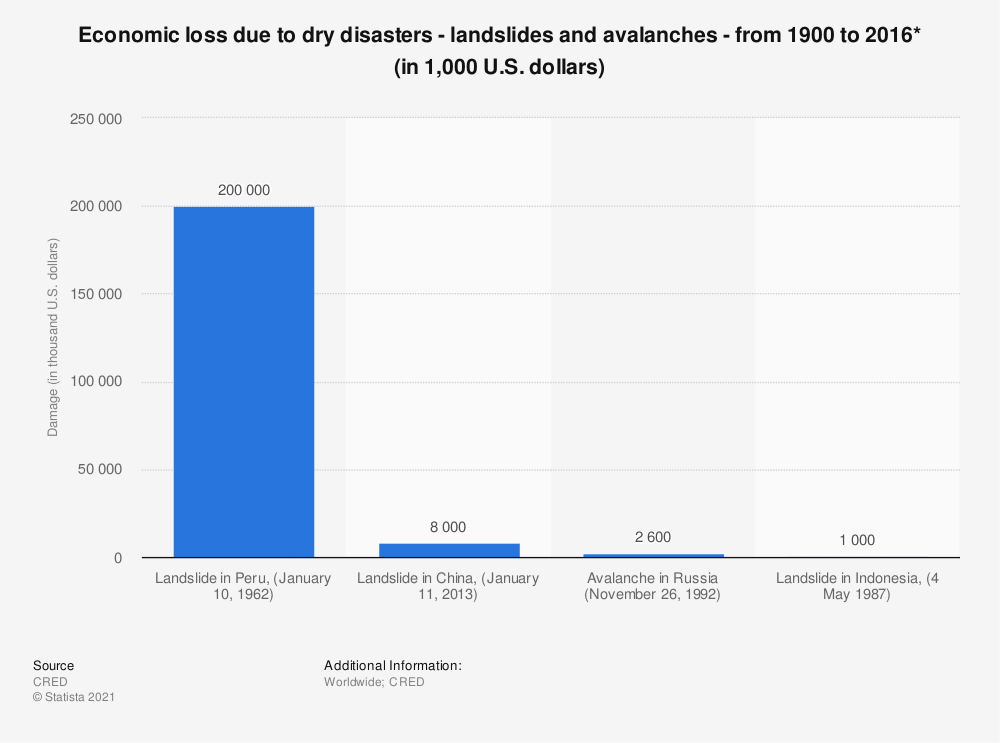 Statistic: Economic loss due to dry disasters - landslides and avalanches - from 1900 to 2016* (in 1,000 U.S. dollars) | Statista