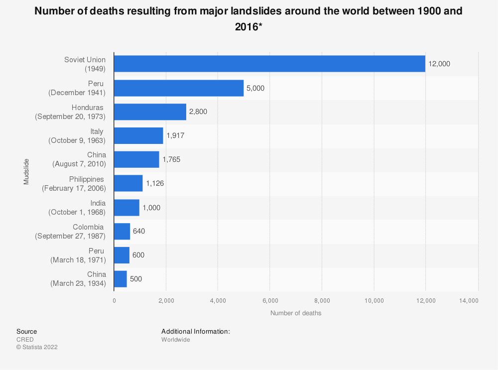 Statistic: Number of deaths resulting from major landslides around the world between 1900 and 2016* | Statista
