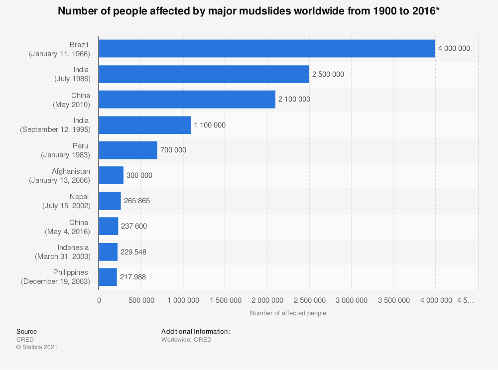Statistic: Number of people affected by major mudslides worldwide from 1900 to 2016* | Statista