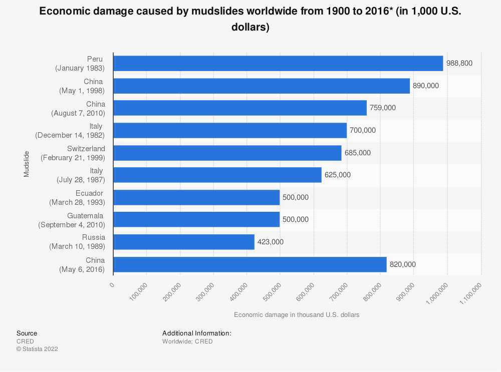 Statistic: Economic damage caused by mudslides worldwide from 1900 to 2016* (in 1,000 U.S. dollars) | Statista