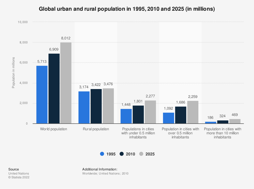 Statistic: Global urban and rural population in 1995, 2010 and 2025 (in millions) | Statista